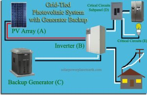 Solar Power System with Generator Backup