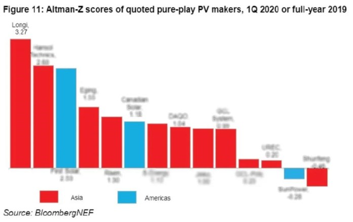 LONGi has the highest Altman-Z score among all solar manufacturers in BloombergNEF's Q2 report, displaying strong bankability