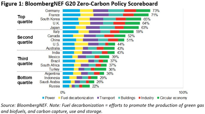 G20 Countries' Climate Policies Fail To Make The Grade On Paris Promises