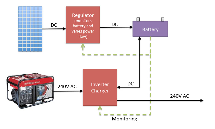 Are Micro Inverters & Battery Backup Compatible?