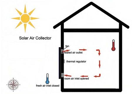 SolarEngine Solar Air Heater SAH-750
