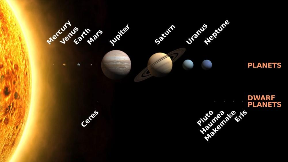 medium resolution of dwarf planets classification most notable dwarf planets videos dwarf planet diagram