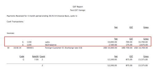 GST Detail Report