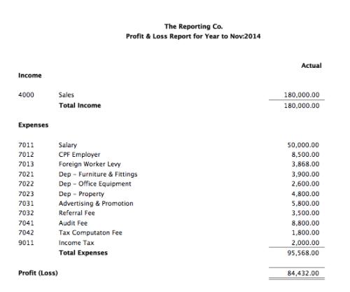 Standard Profit & Loss report