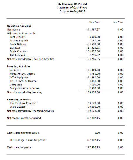 MoneyWorks Statement of Cash Flows