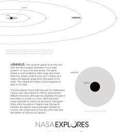 uranus poster back and orbit diagram [ 1200 x 1855 Pixel ]