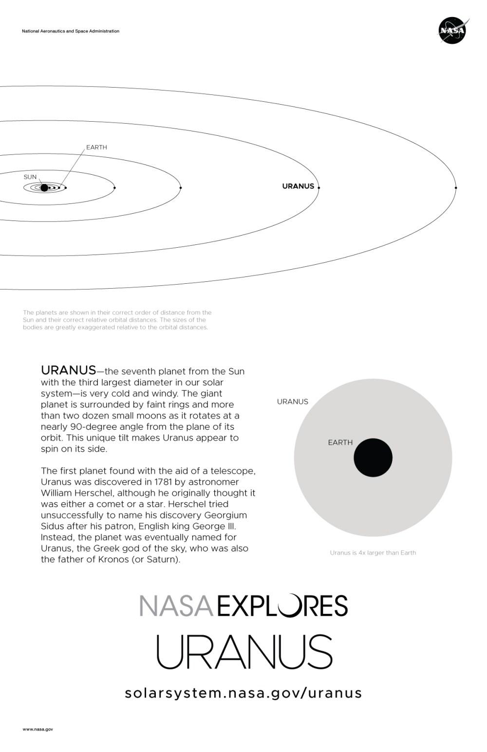medium resolution of uranus poster back and orbit diagram