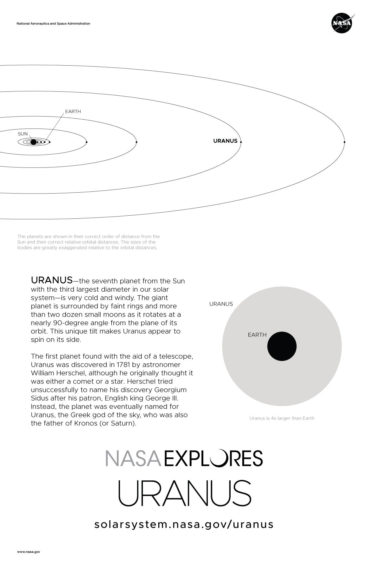 hight resolution of uranus poster back and orbit diagram