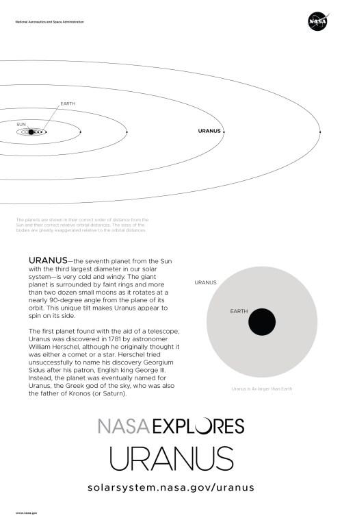 small resolution of uranus poster back and orbit diagram