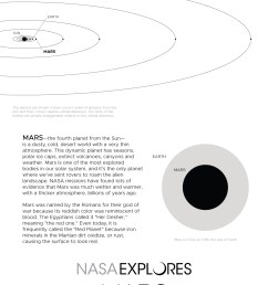 mars poster back with orbit diagram and size comparison [ 1200 x 1855 Pixel ]