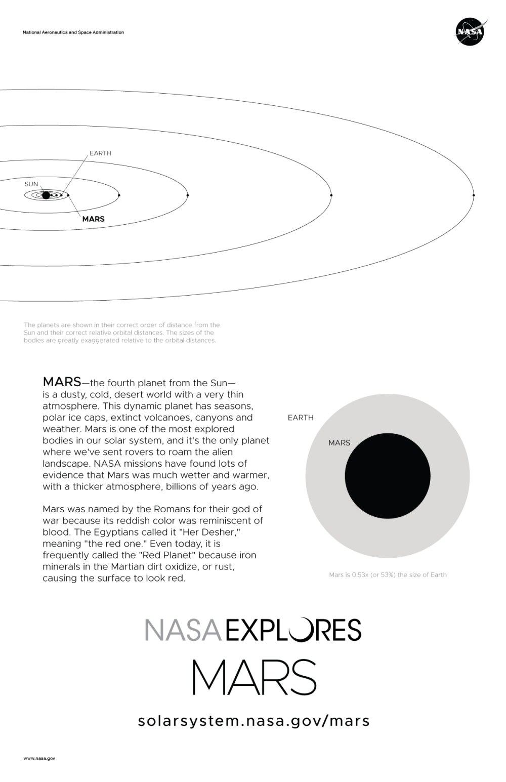 medium resolution of mars poster back with orbit diagram and size comparison