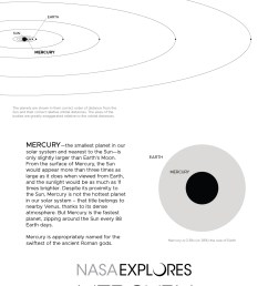back of mercury poster with orbit diagram and size comparison [ 1200 x 1855 Pixel ]