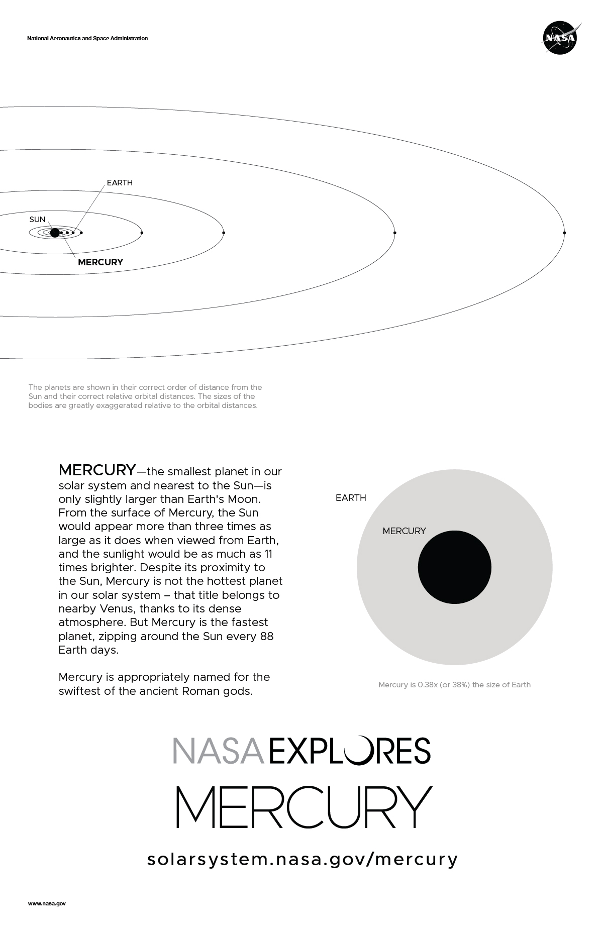 hight resolution of back of mercury poster with orbit diagram and size comparison