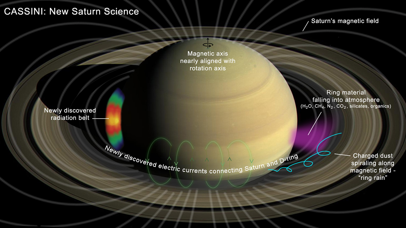hight resolution of diagram of saturn and rings