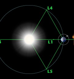 nasa solar system exploration [ 2743 x 2400 Pixel ]