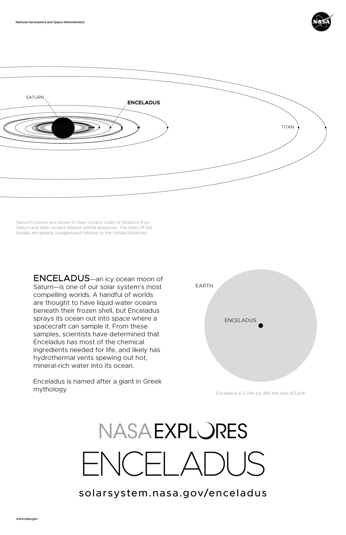 Saturn S Moon Enceladus Poster