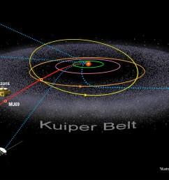 illustration of kuiper belt and spacecraft locations [ 3000 x 1688 Pixel ]
