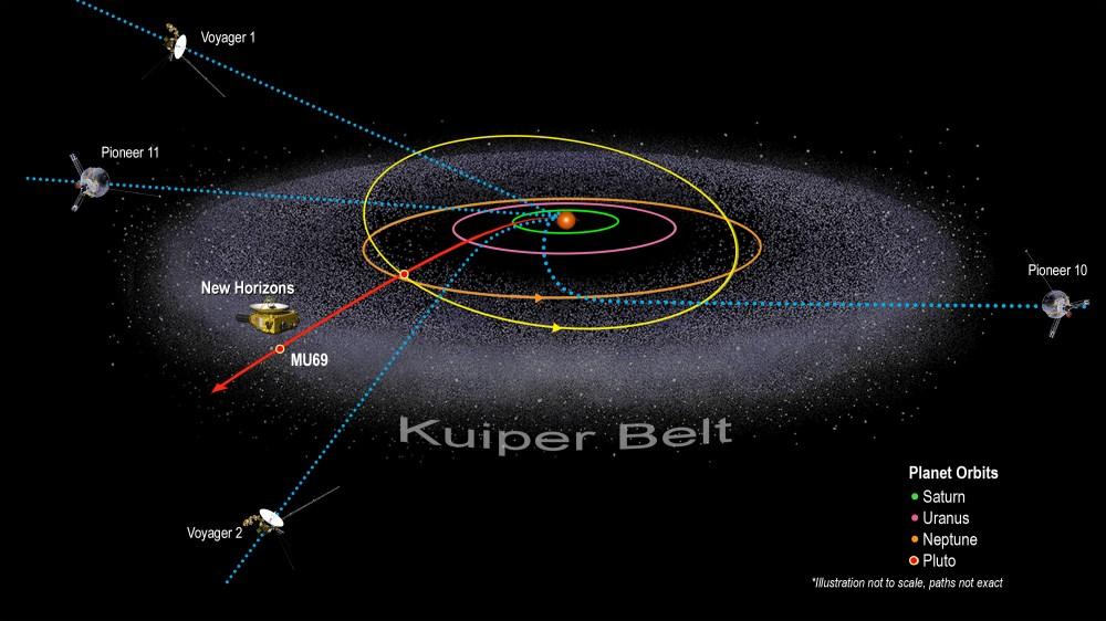 medium resolution of illustration of kuiper belt and spacecraft locations