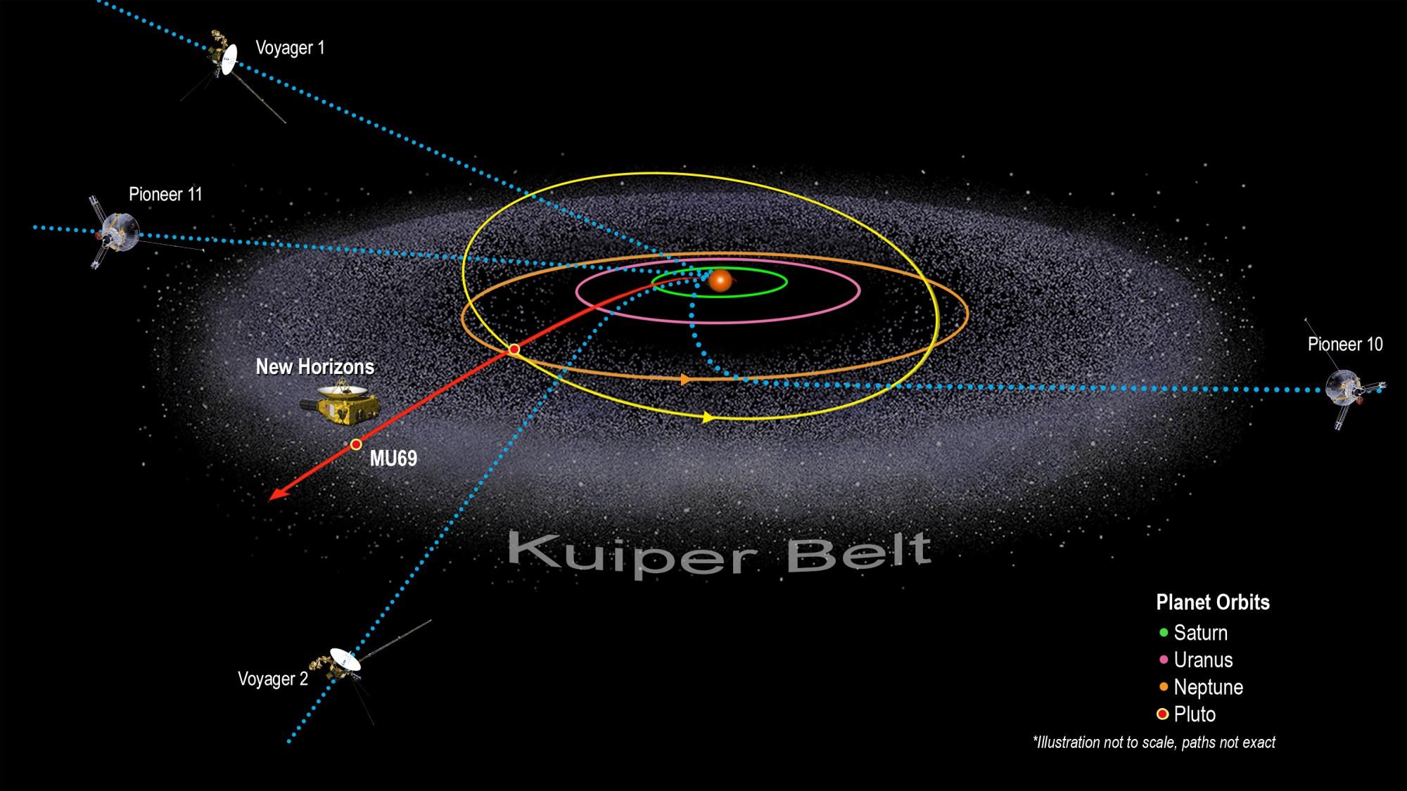 hight resolution of illustration of kuiper belt and spacecraft locations