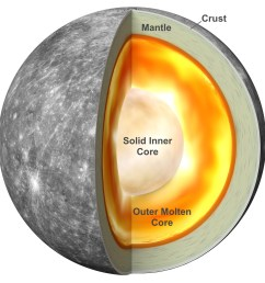 diagram showing a solid core surrounded by a molten core inside mercury  [ 1600 x 1610 Pixel ]