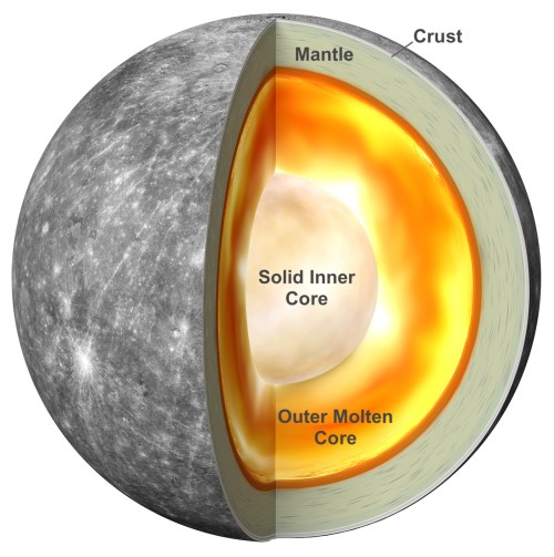 small resolution of diagram showing a solid core surrounded by a molten core inside mercury