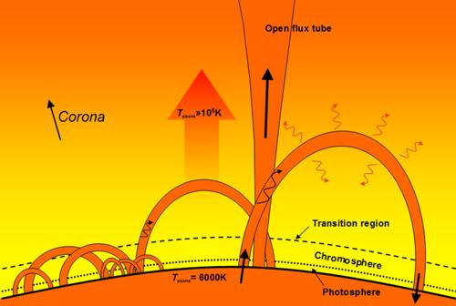 Coronal Loop Diagram