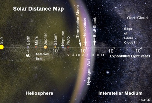 Solar Distance Map