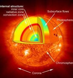 sun diagram [ 1260 x 1260 Pixel ]
