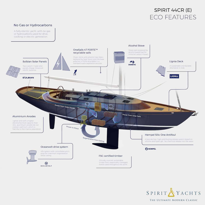 Solbian Solar Spirit Yachts 44CR(e) 44CR cruiser racer sailboat Oceanvolt overview sustainable