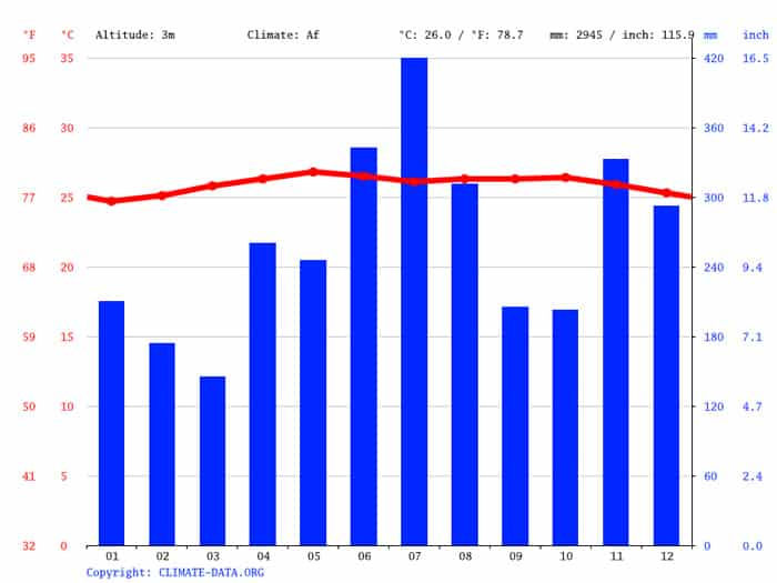 graph of the average rainfall per month and average temperature per month in Bocas del Toro Panama.
