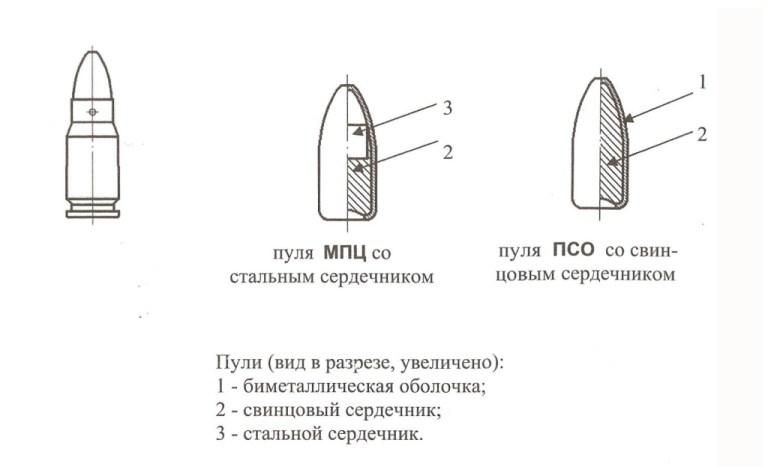 Патрон 5,45х18 мм МПЦ