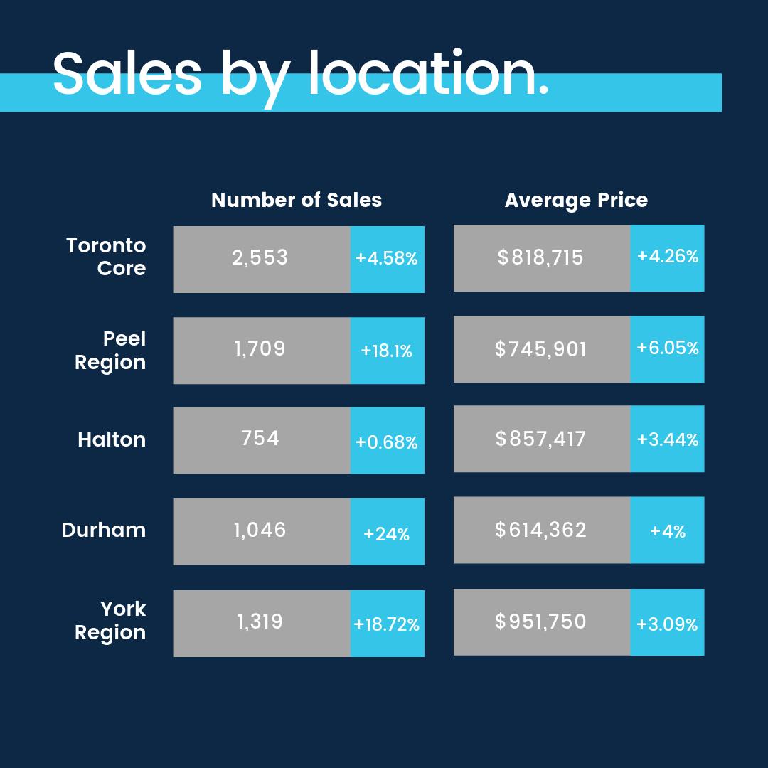 Toronto Real Estate Market Report August