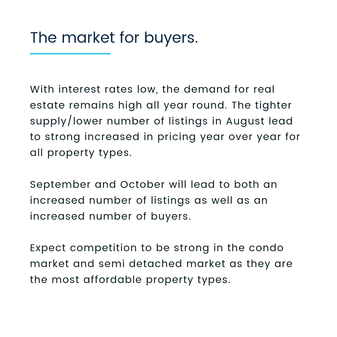 Toronto Real Estate Market Report August