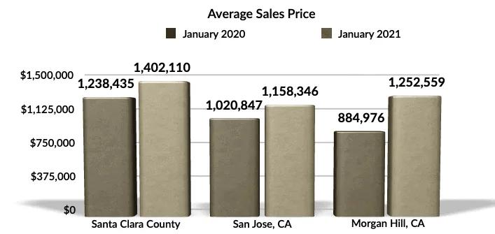 Jan 2021 YoY av sales price Morgan Hill, San Jose, Santa Clara County