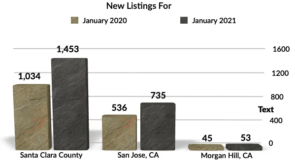 YoY New Listings Morgan Hill, San Jose, Santa Clara County