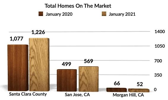 YoY Homes on Market Morgan Hill, San Jose, Santa Clara county
