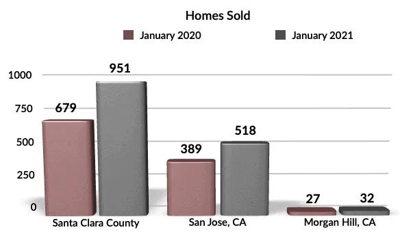 YoY Homes Sold Morgan Hill, San Jose, Santa Clara County Jan 2021