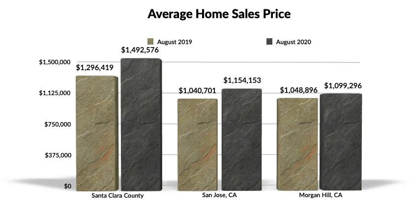 Average Home Sales Price - Aug 2019-2020