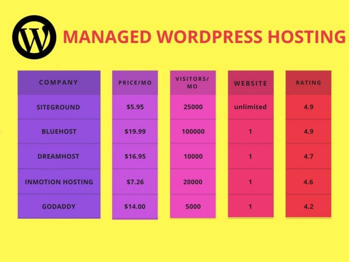 MANAGED WORDPRESS HOSTING COMPARISION