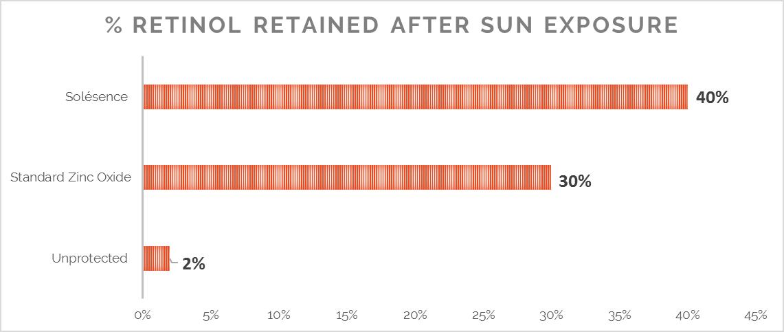 Percent Retinol Retained After Sun Exposure Graph