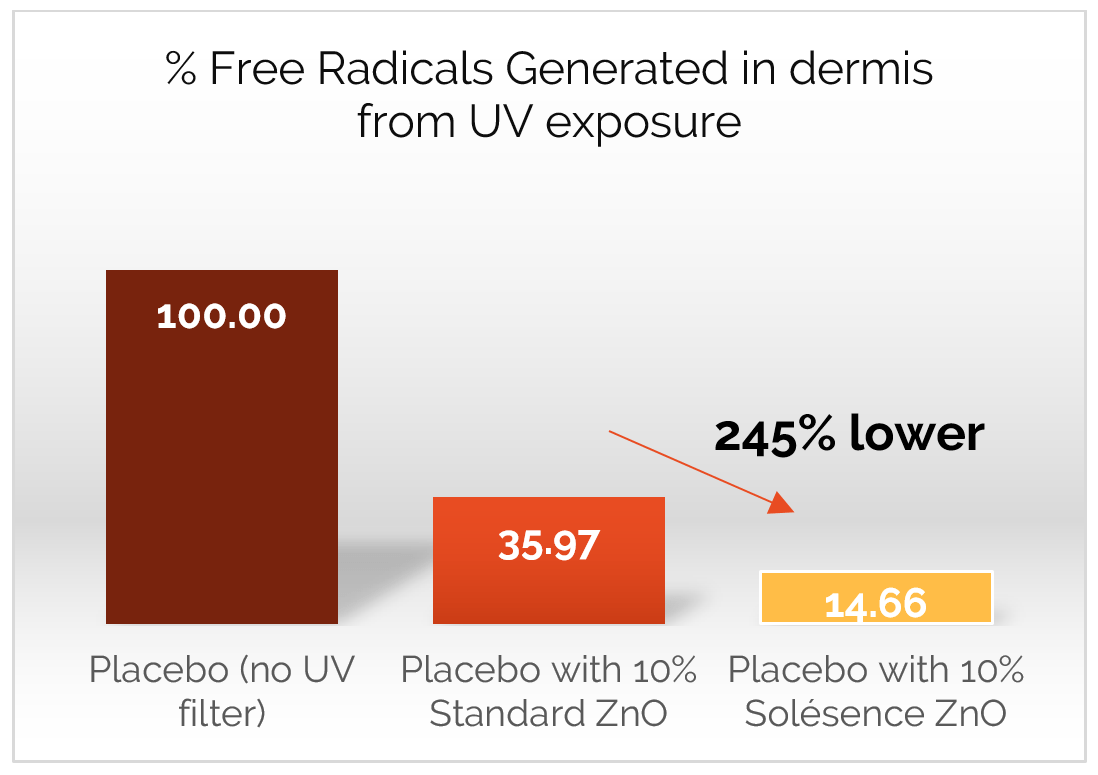 Percent of Free Radicals generated when skin is exposed to the sun graph