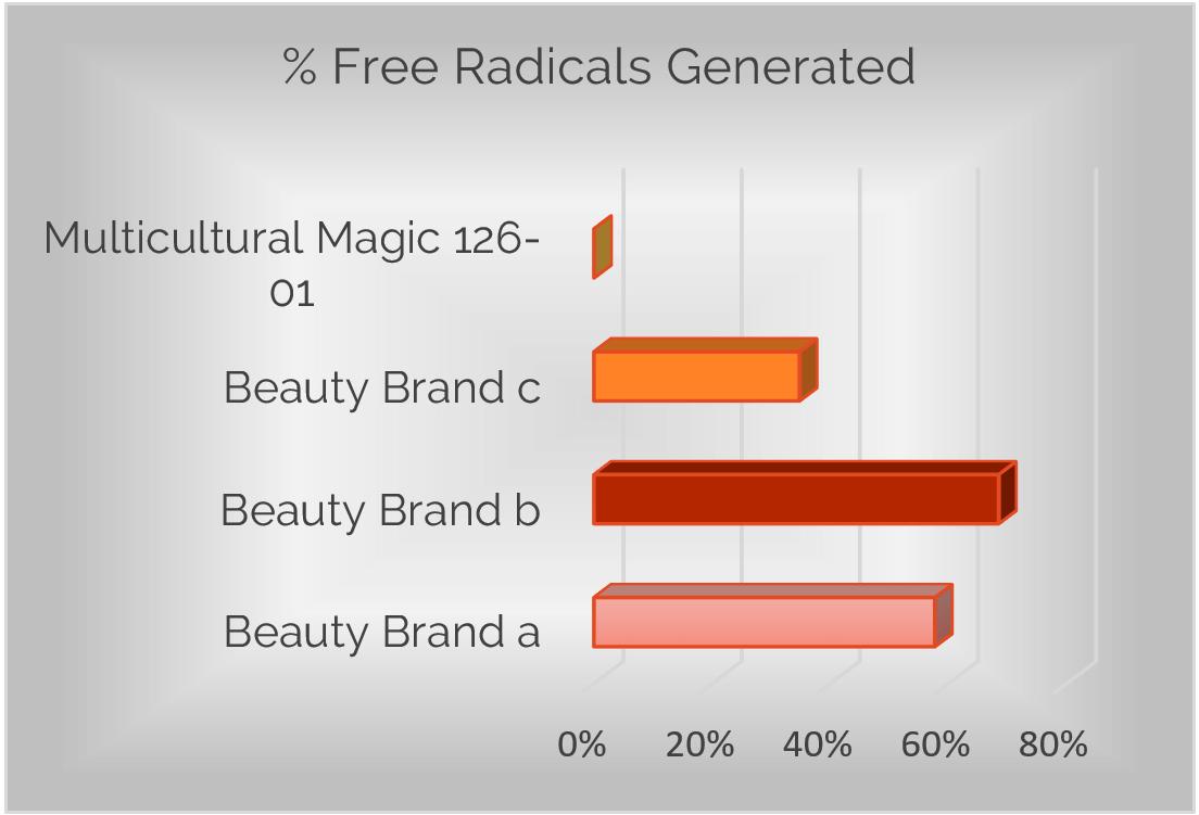 Percent of Free Radicals Generated Comparison