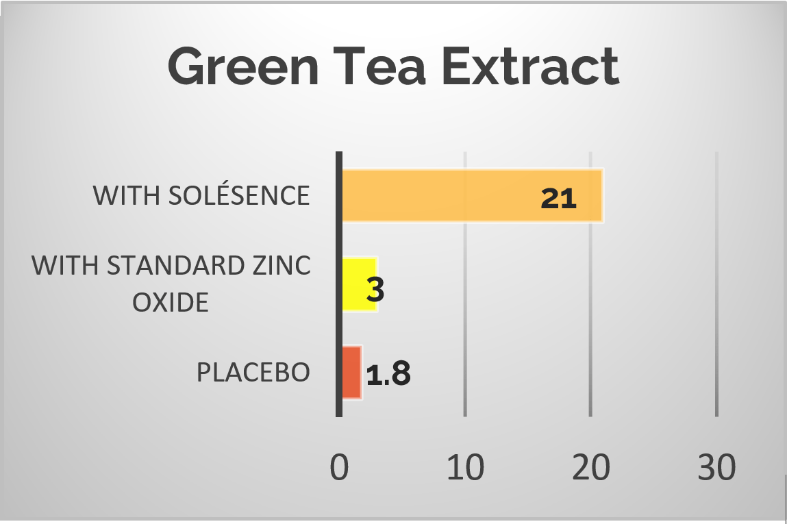 Green Tea Antioxidant Power Graph