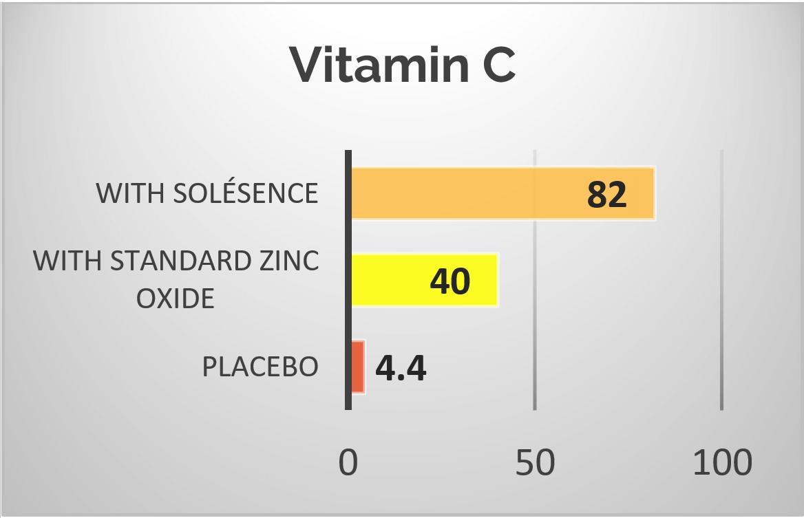 Vitamin C Antioxidant Power