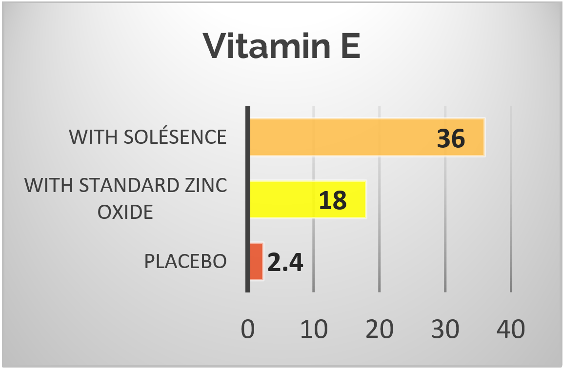 Vitamin E Antioxidant Power