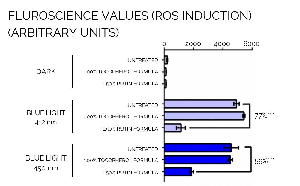 SPF and PFA comparison Graph