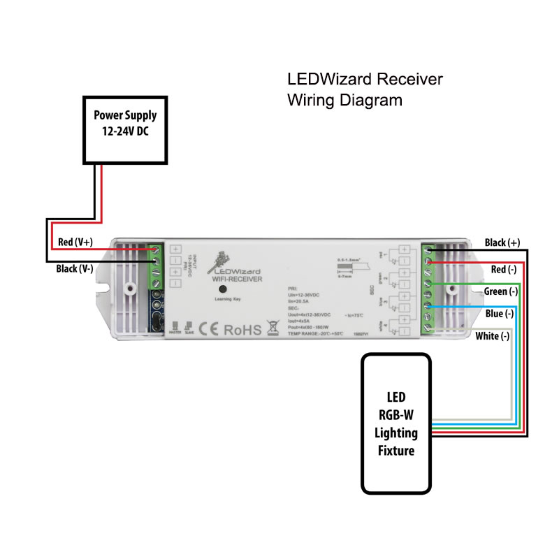 8 Zone RGB-W LED Controller and Receiver