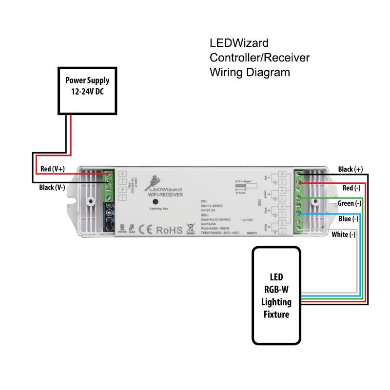 LEDWizard Smartphone & Tablet LED Controller