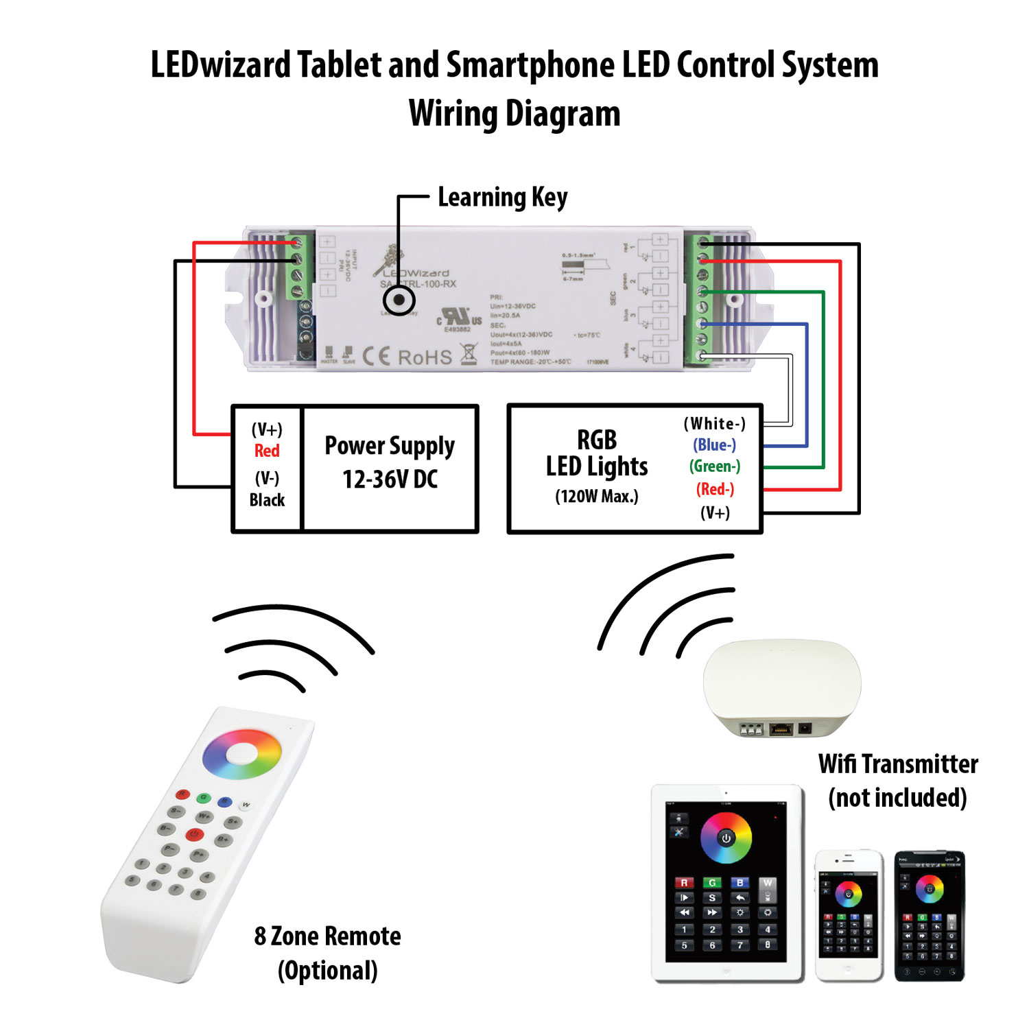 wiring diagram app what causes acne ledwizard smartphone and tablet led controller