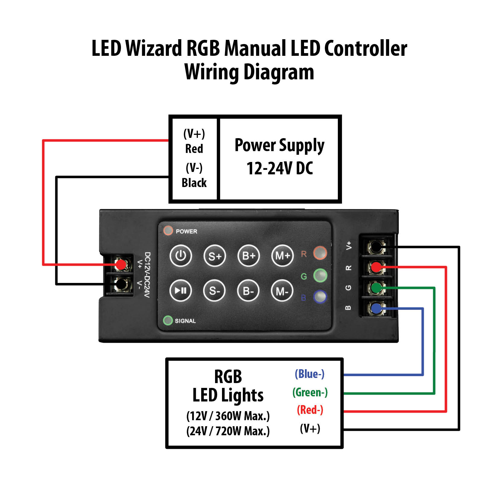 5050 led strip wiring diagram 1989 ez go 36w rgb light 16 39 kit